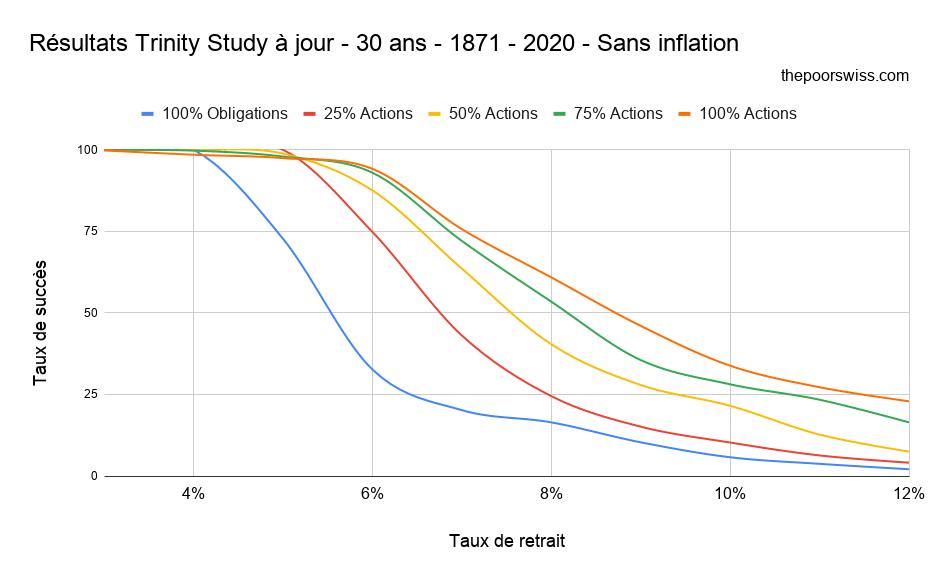 Résultats Trinity Study à jour - 30 ans - 1871 - 2020 - Sans inflation