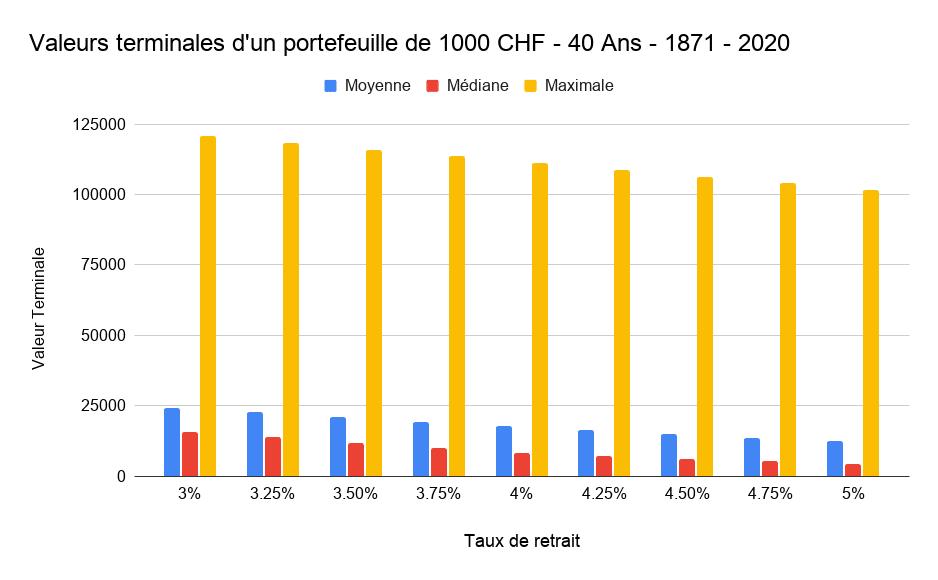 Valeurs terminales d'un portefeuille de 1000 CHF - 40 Ans - 1871 - 2020