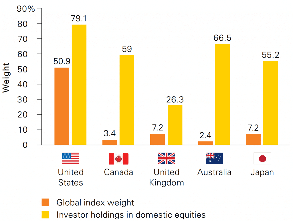 Home Bias per Country (Source: Vanguard)