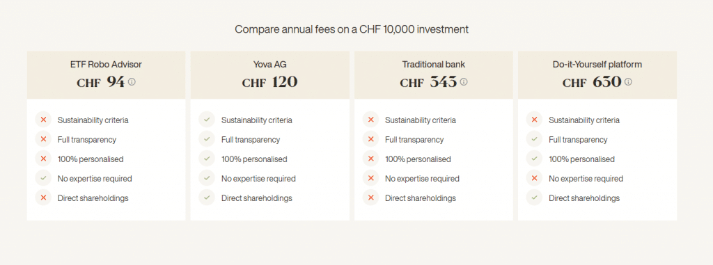 Comparison of Yova with different alternatives (by Yova)