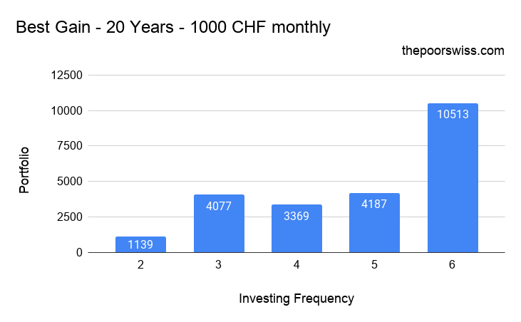 Best Gain by not investing every month - 20 Years - 1000 CHF monthly