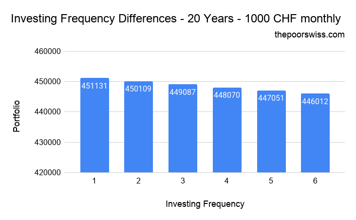 Investing Frequency Differences - 20 Years - 1000 CHF monthly