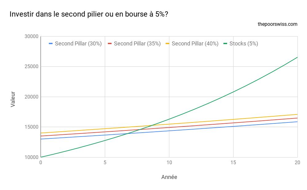 Investir dans le second pilier ou en bourse à 5%?