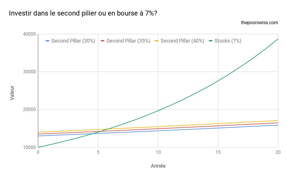 Investir dans le second pilier ou en bourse à 7%?
