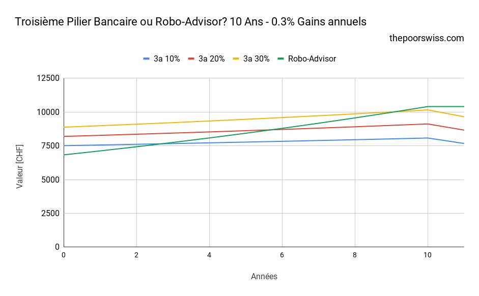 Troisième Pilier Bancaire ou Robo-Advisor? 10 Ans - 0.3% Gains annuels