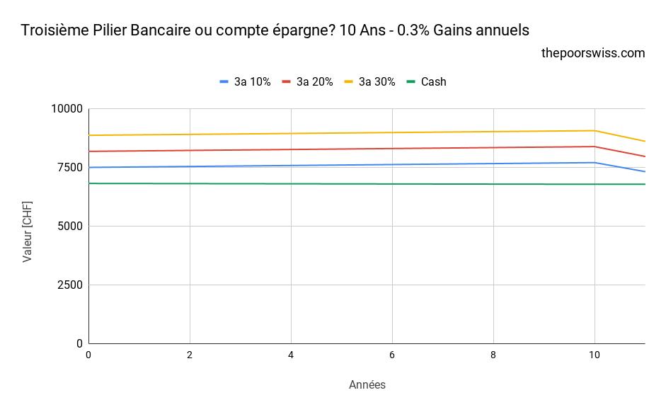 Troisième Pilier Bancaire ou compte épargne? 10 Ans - 0.3% Gains annuels