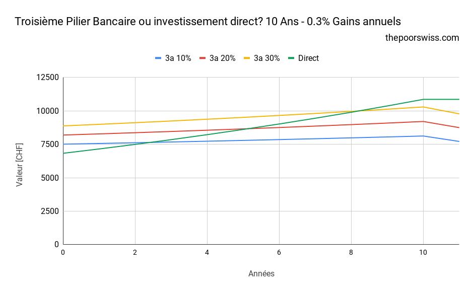 Troisième Pilier Bancaire ou investissement direct? 10 Ans - 0.3% Gains annuels