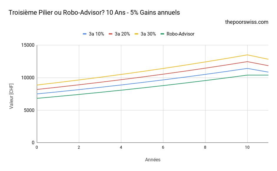 Troisième Pilier ou Robo-Advisor? 10 Ans - 5% Gains annuels