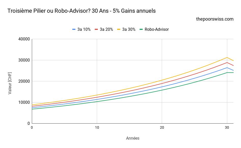 Troisième Pilier ou Robo-Advisor? 30 Ans - 5% Gains annuels