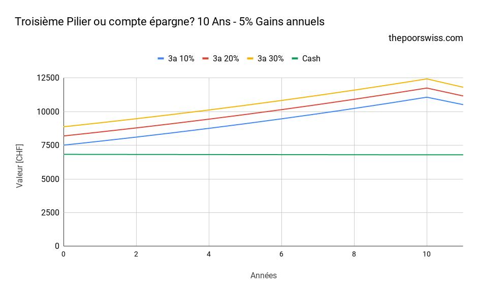 Troisième Pilier ou compte épargne? 10 Ans - 5% Gains annuels