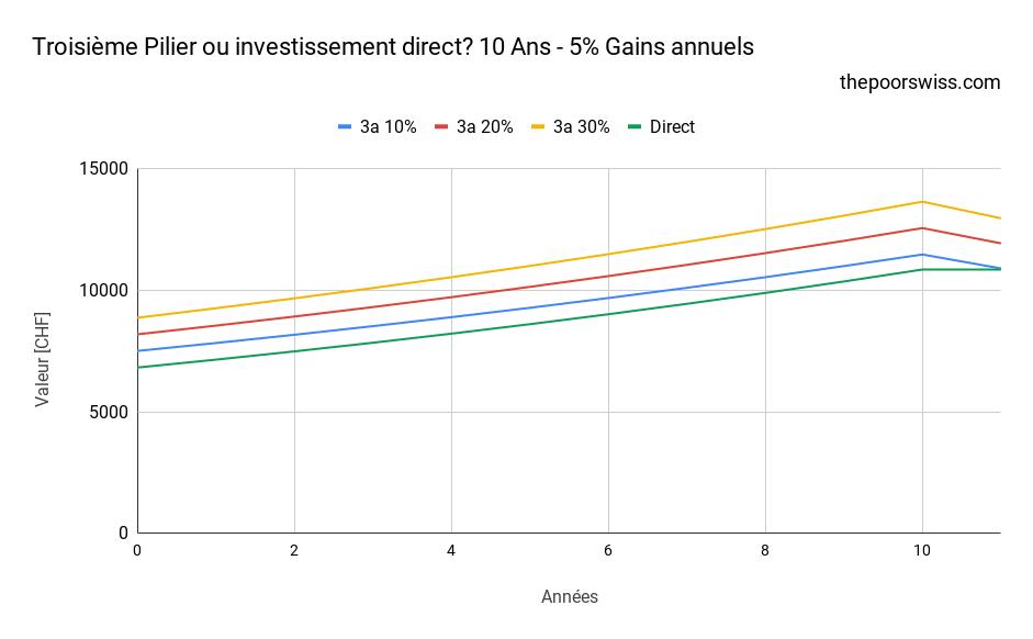 Troisième Pilier ou investissement direct? 10 Ans - 5% Gains annuels