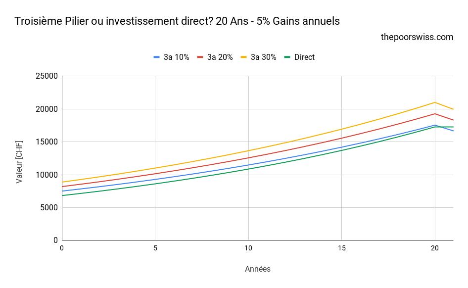 Troisième Pilier ou investissement direct? 20 Ans - 5% Gains annuels