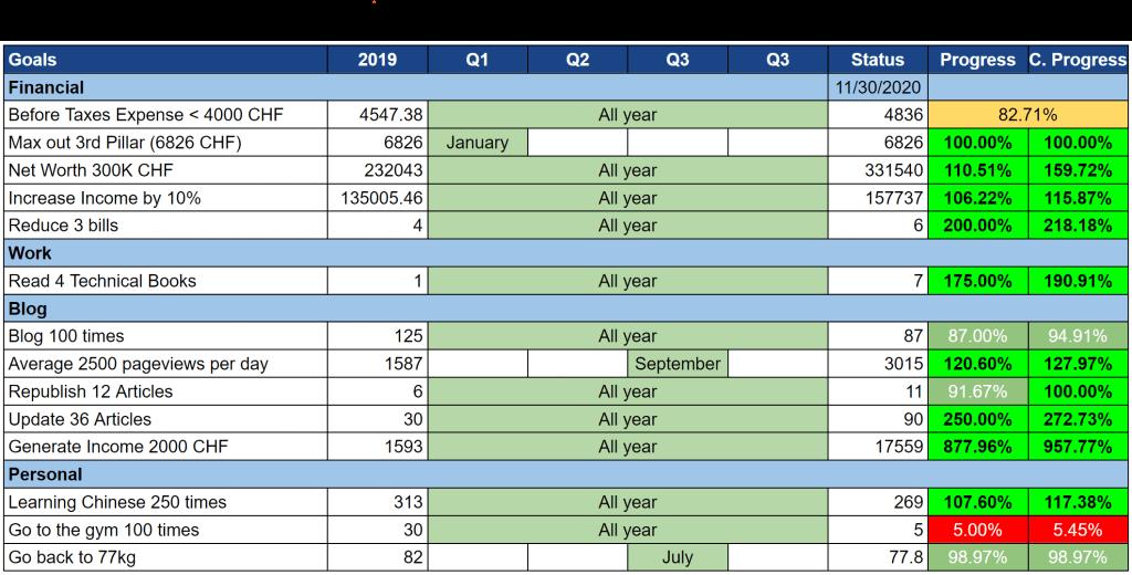 Goals as of November 2020