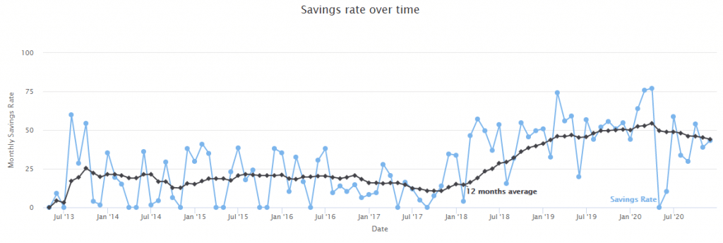 In our 2021 goals is to increase our savings rate to 50%
