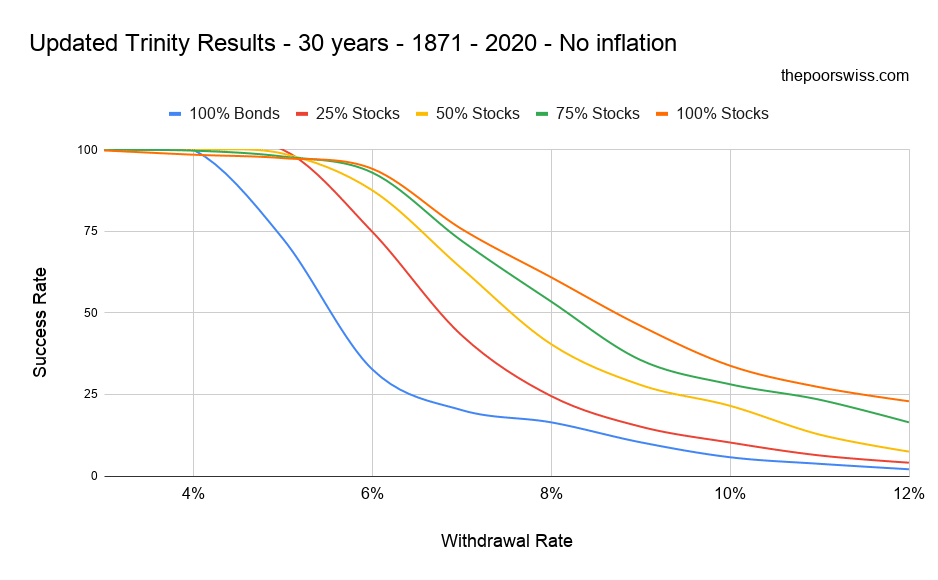 Updated Trinity Results - 30 years - 1871 - 2020 - No inflation