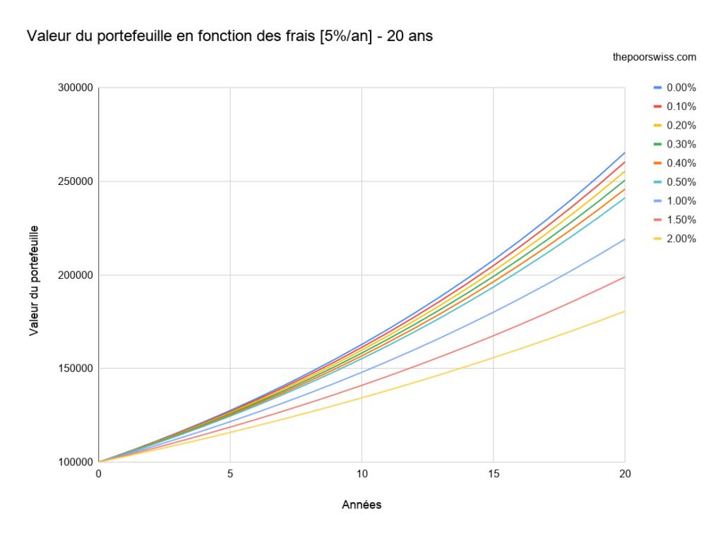 Valeur du portefeuille en fonction des frais [5%/an] - 20 ans