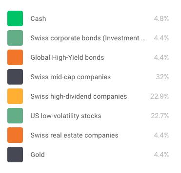 Example of an Investart aggressive portfolio