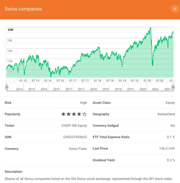 ETF information for an investment at Investart