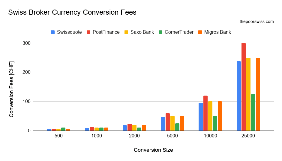 Currency Conversion Fees of Swiss Brokers