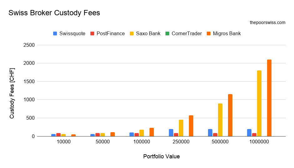 Comparison of the custody fees of Swiss Brokers