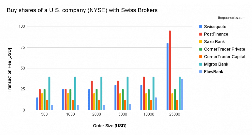 Fees to buy shares of a U.S. company (NYSE) with Swiss Brokers