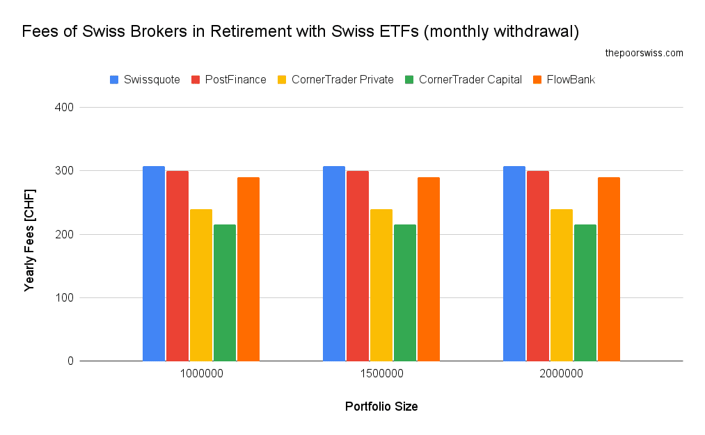 Fees of Swiss Brokers in Retirement with Swiss ETFs (monthly withdraw)