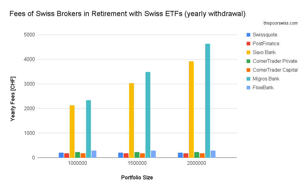 Fees of Swiss Brokers in Retirement with Swiss ETFs