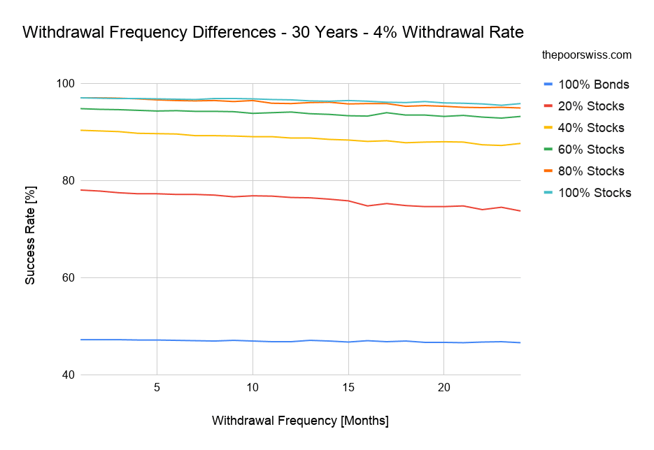 Withdrawal Frequency Differences - 30 Years - 4% Withdrawal Rate