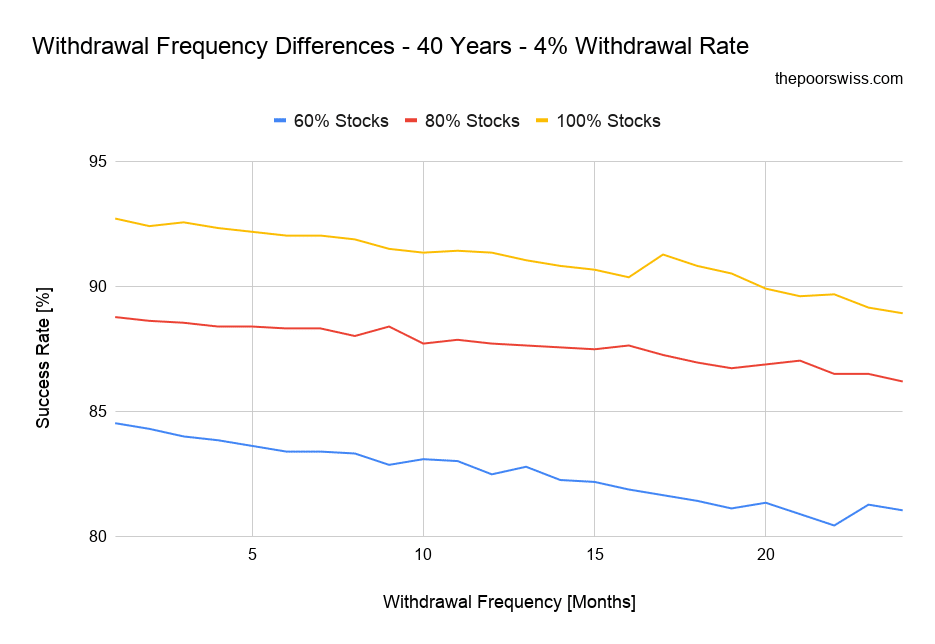 Withdrawal Frequency Differences - 40 Years - 4% Withdrawal Rate