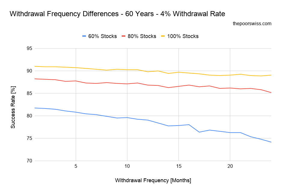 Withdrawal Frequency Differences - 60 Years - 4% Withdrawal Rate