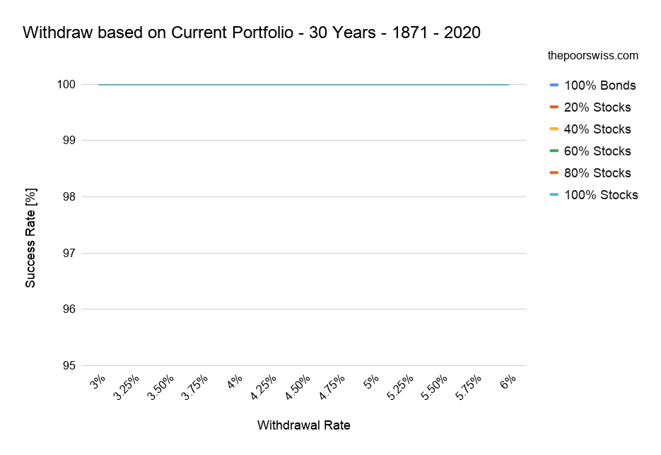 Withdraw based on Current Portfolio - 30 Years - 1871 - 2020