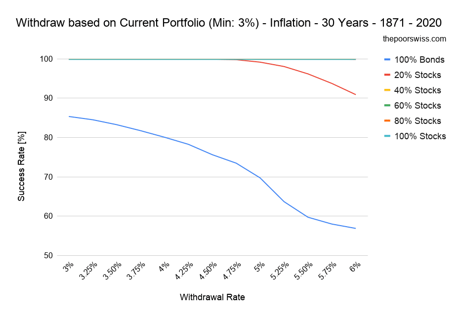 Withdraw based on Current Portfolio (Min: 3%) - Inflation - 30 Years - 1871 - 2020