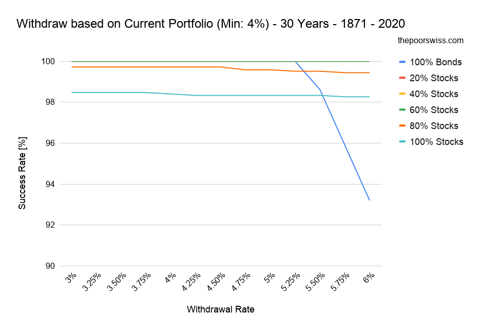 Withdraw based on Current Portfolio (Min: 4%) - 30 Years - 1871 - 2020