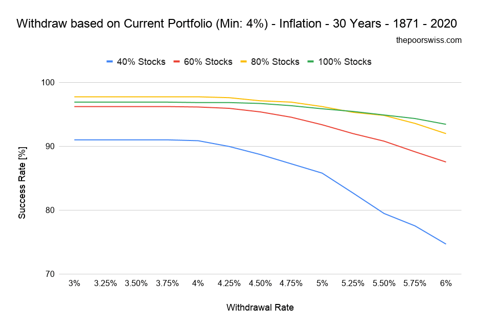 Withdraw based on Current Portfolio (Min: 4%) - Inflation - 30 Years - 1871 - 2020