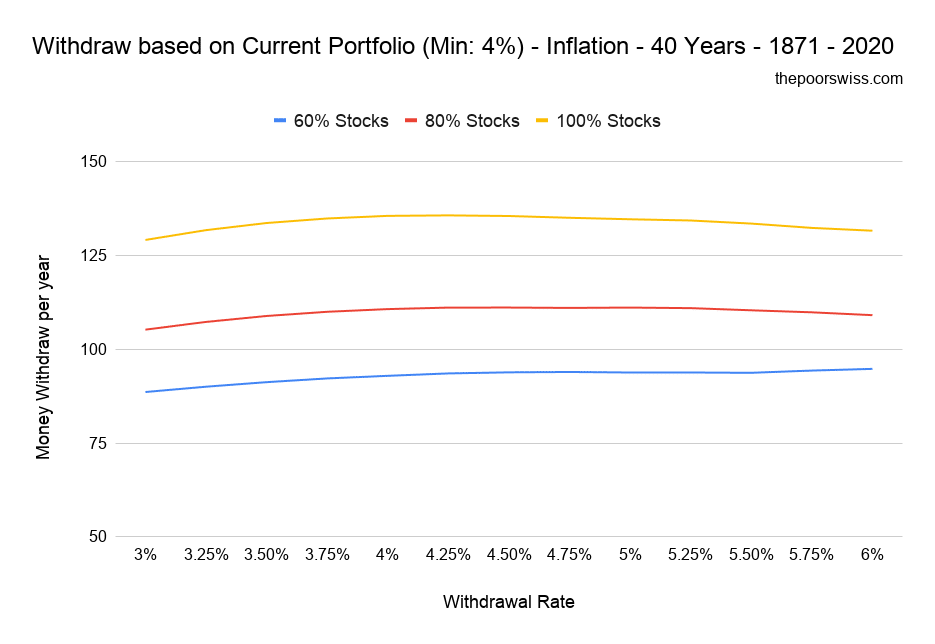 Withdraw based on Current Portfolio (Min: 4%) - Inflation - 40 Years - 1871 - 2020