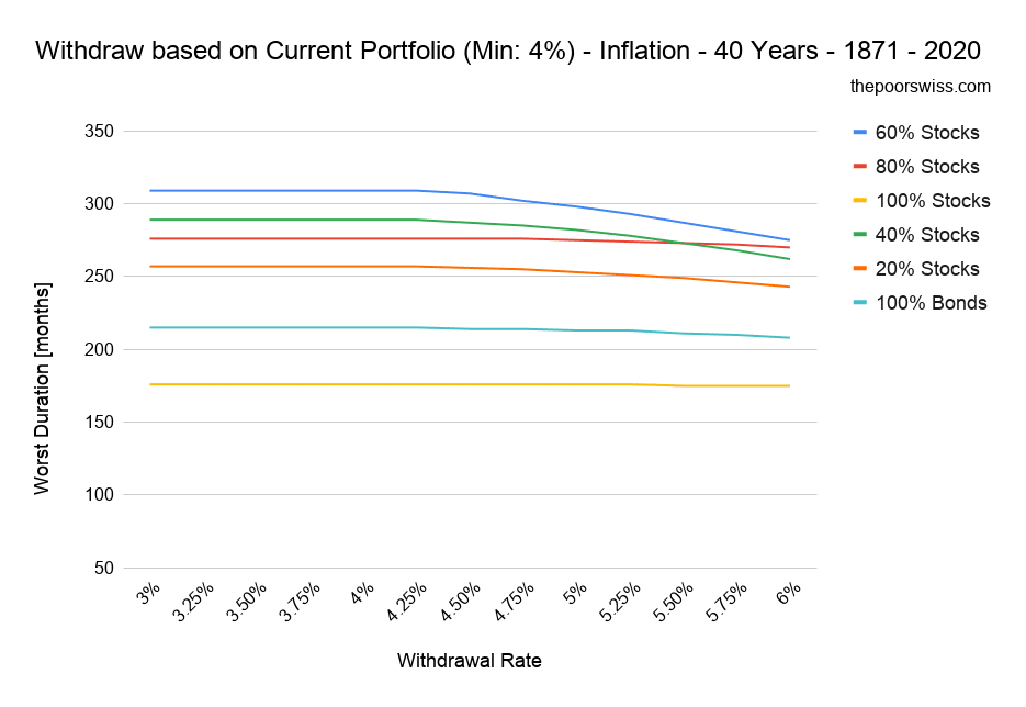 Withdraw based on Current Portfolio (Min: 4%) - Inflation - 40 Years - 1871 - 2020 (4)