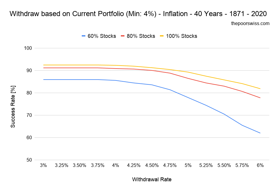 Withdraw based on Current Portfolio (Min_ 4%) - Inflation - 40 Years - 1871 - 2020