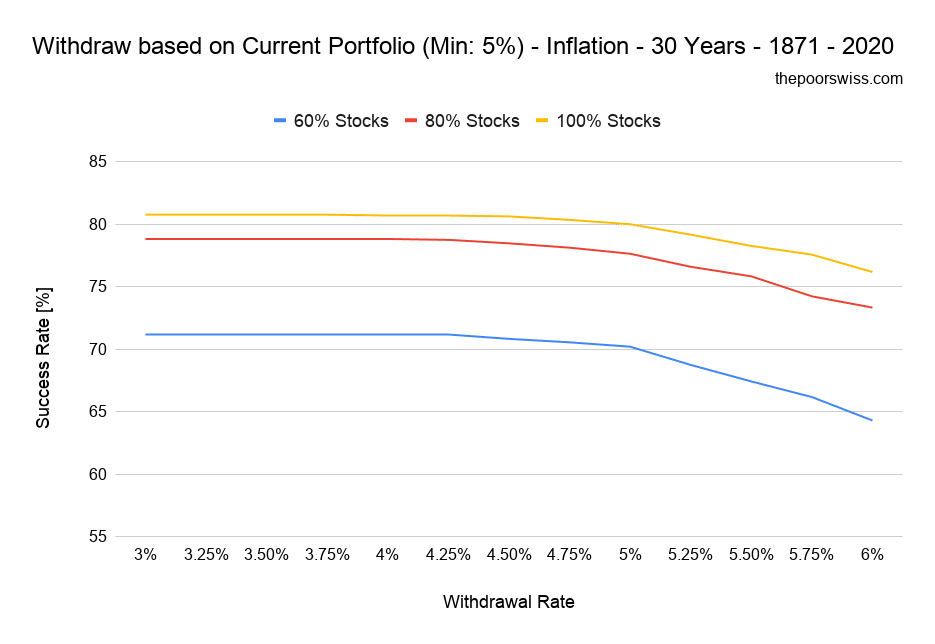 Withdraw based on Current Portfolio (Min: 5%) - Inflation - 30 Years - 1871 - 2020