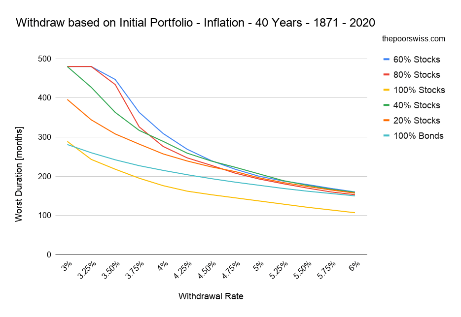 Withdraw based on Initial Portfolio - Inflation - 40 Years - 1871 - 2020