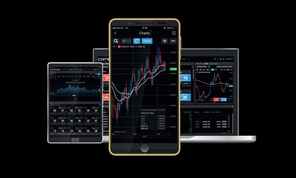 The Invest trading platform from CornerTrader (Source: CornerTrader)