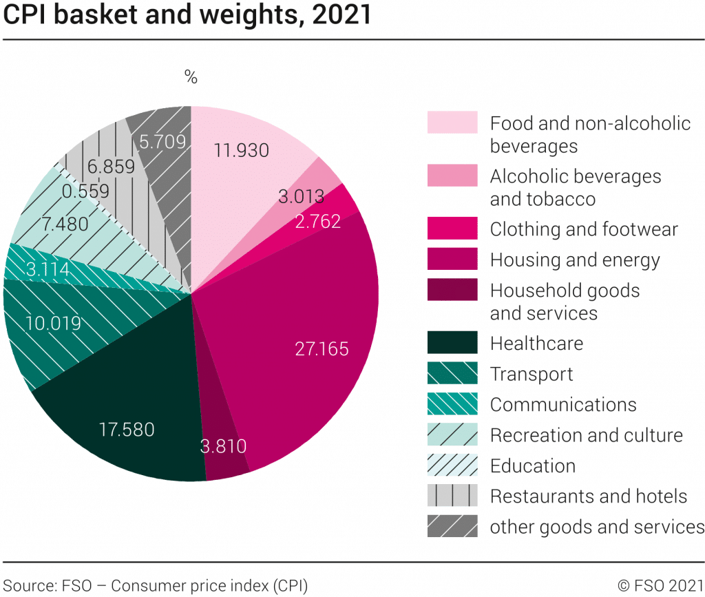Official basket for the CPI - The measure of inflation in Switzerland
