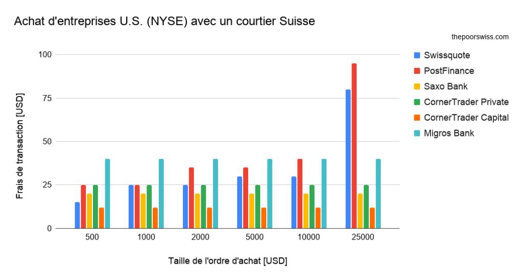 Achat d'entreprises U.S. (NYSE) avec un courtier Suisse
