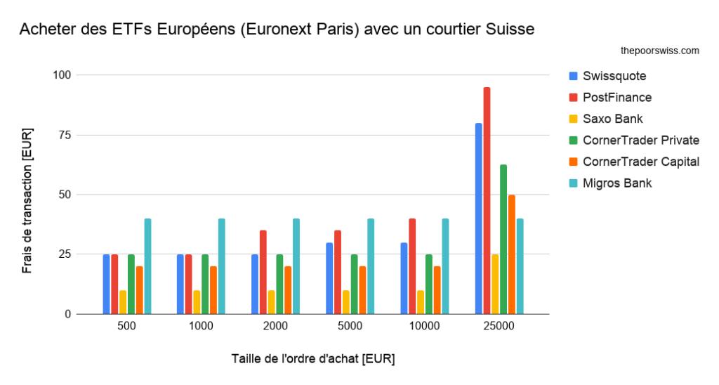 Acheter des ETFs Européens (Euronext Paris) avec un courtier Suisse