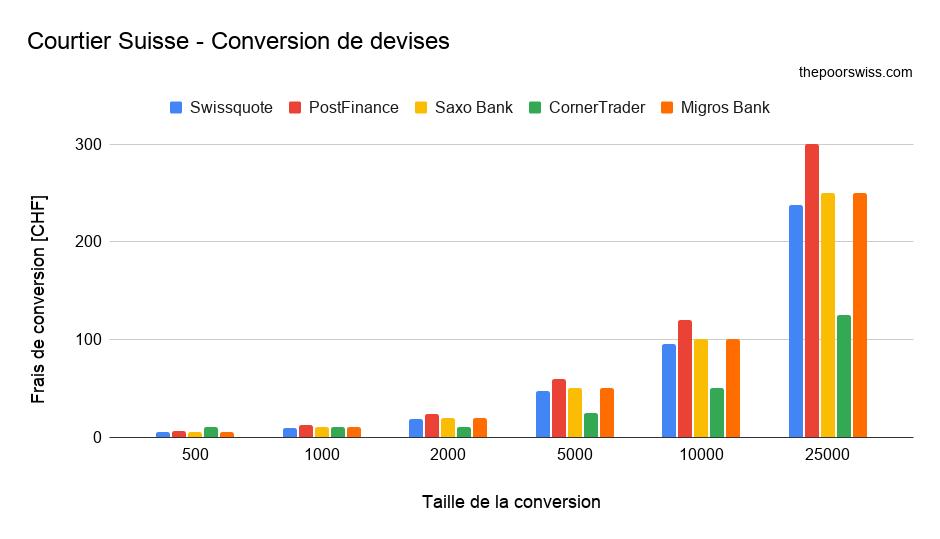 Courtier Suisse - Conversion de devises