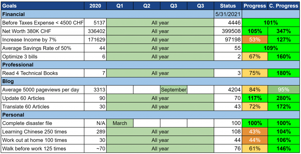 Our goals as of May 2021
