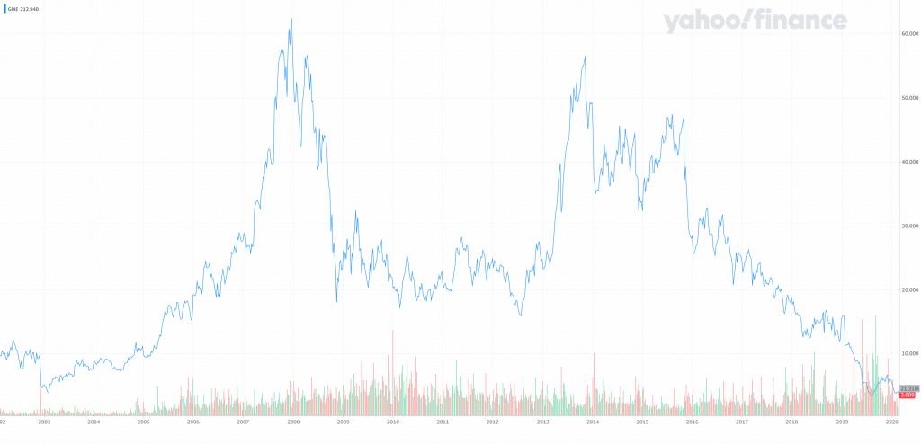 Gamestop Stock (GME) before 2021