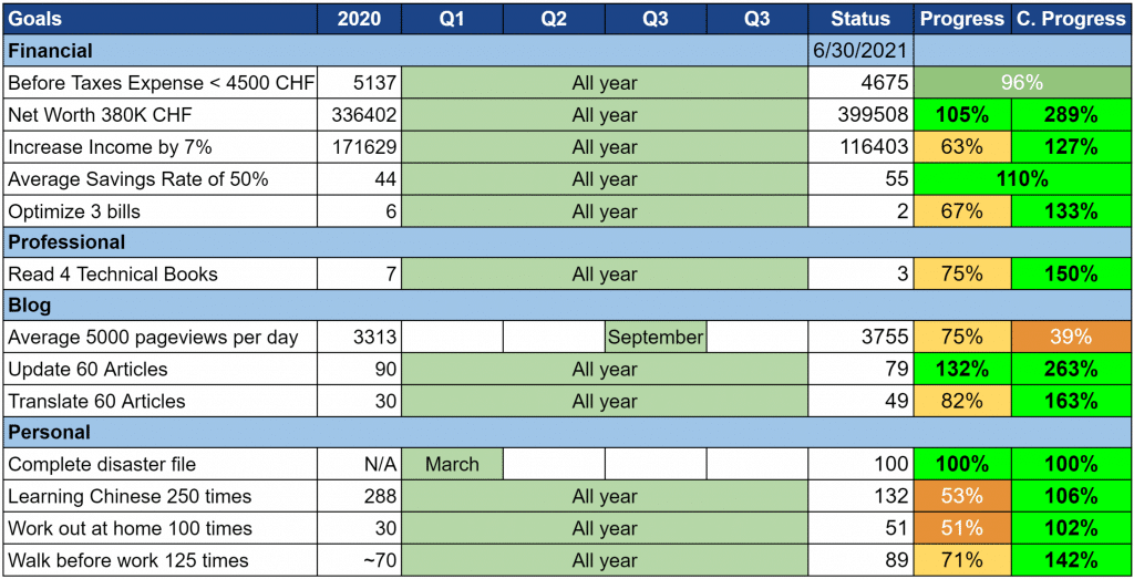 Our Goals as of June 2021