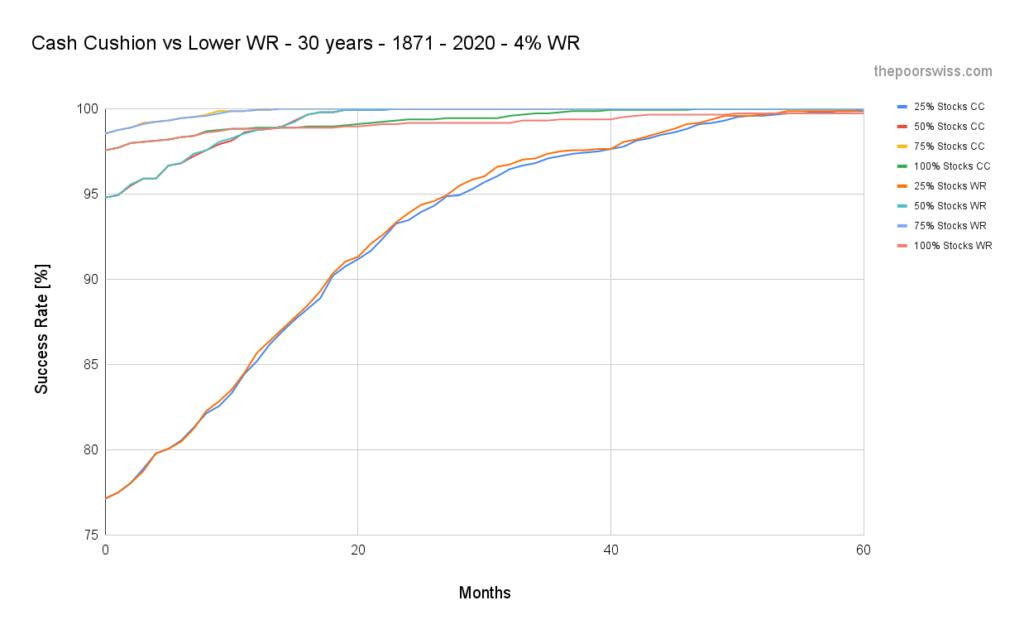 Cash Cushion vs Lower WR - 30 years - 1871 - 2020 - 4% WR