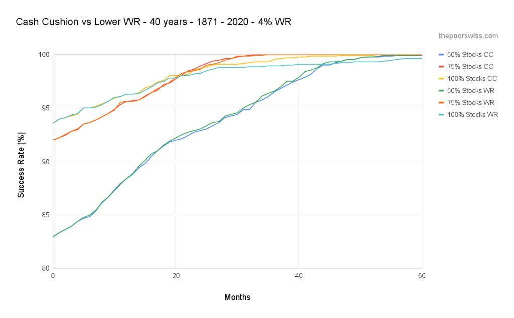 Cash Cushion vs Lower WR - 40 years - 1871 - 2020 - 4% WR