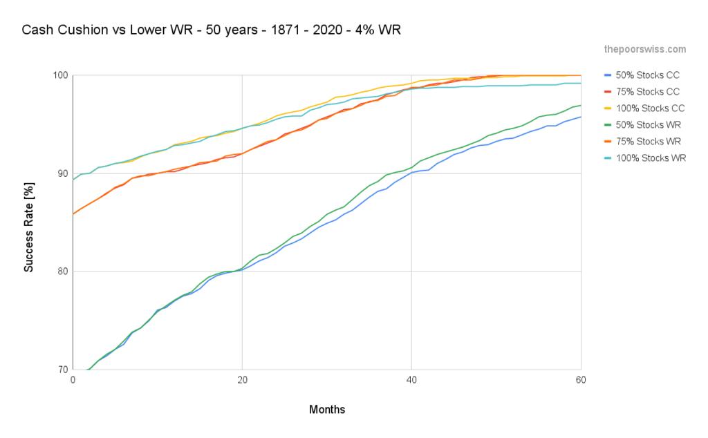 Cash Cushion vs Lower WR - 50 years - 1871 - 2020 - 4% WR